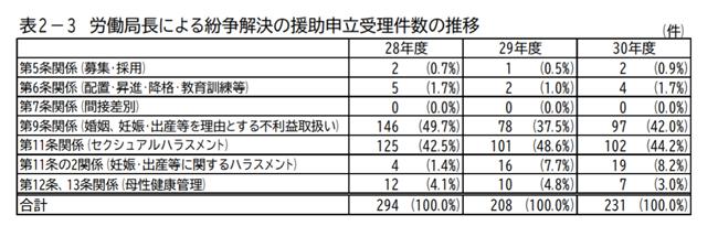 労働局長による紛争解決の援助申立受理件数の推移