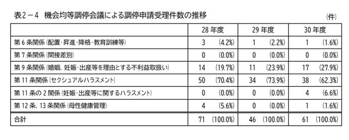 機会均等調停会議による調停申請受理件数の推移